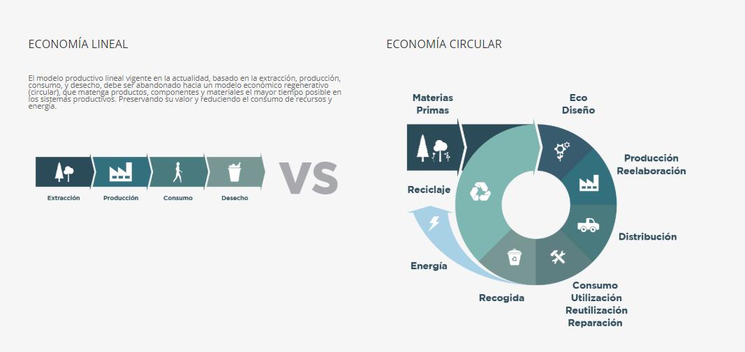 Gráfico Economía Lineal versus Economía Circular